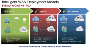 Cisco, iWAN, iWAN Deployment Models,