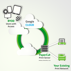 PaperCut's Google Cloud Print Solution