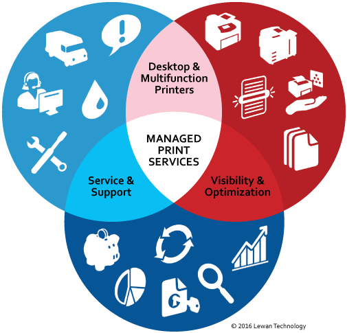 lewan-what-are-managed-print-services-diagram.png