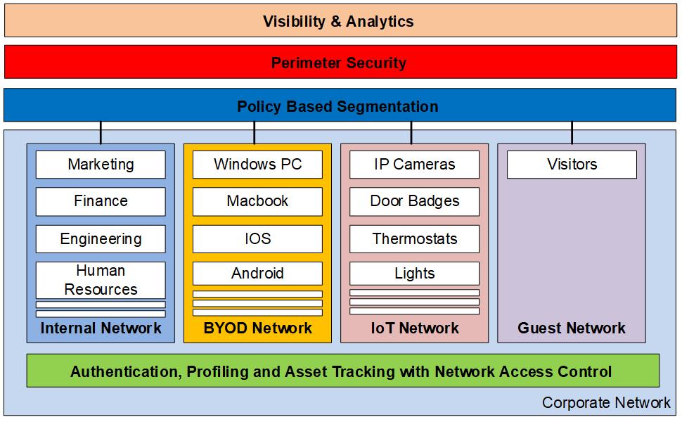 network-security-segmentation