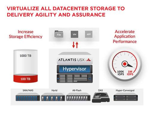Atlantis USX Flash Storage Array 3.0 Release