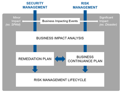 lewan-security-risk-management-lifecycle.png